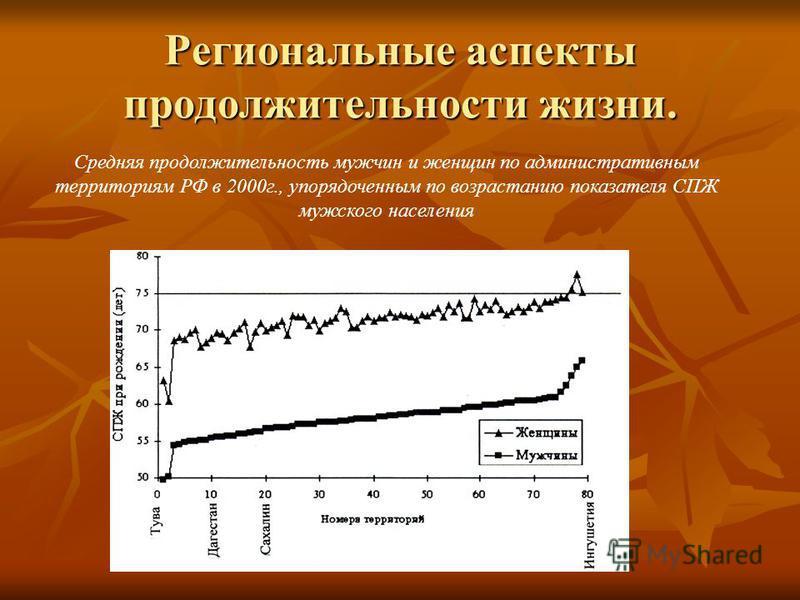 Региональные аспекты продолжительности жизни. Средняя продолжительность мужчин и женщин по административным территориям РФ в 2000 г., упорядоченным по возрастанию показателя СПЖ мужского населения