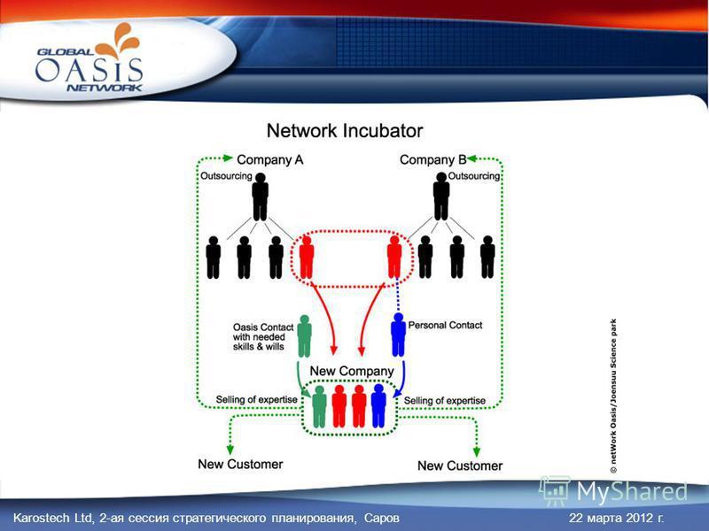 Karostech Ltd, 2-ая сессия стратегического планирования, Саров 22 марта 2012 г.