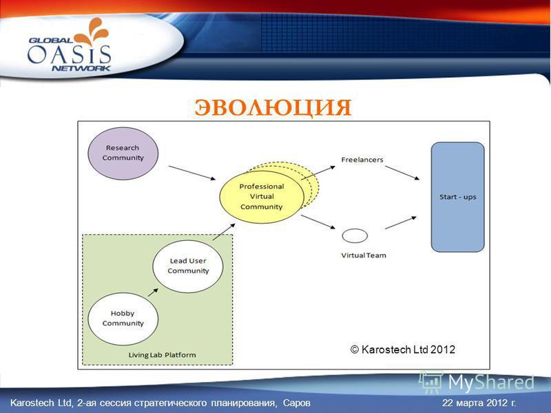 Karostech Ltd, 2-ая сессия стратегического планирования, Саров 22 марта 2012 г. ЭВОЛЮЦИЯ © Karostech Ltd 2012