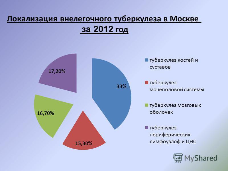 Локализация внелегочного туберкулеза в Москве за 2012 год