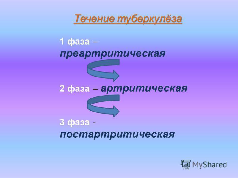 Течение туберкулёза 1 фаза – преартритическая 2 фаза – артритическая 3 фаза - постартритическая