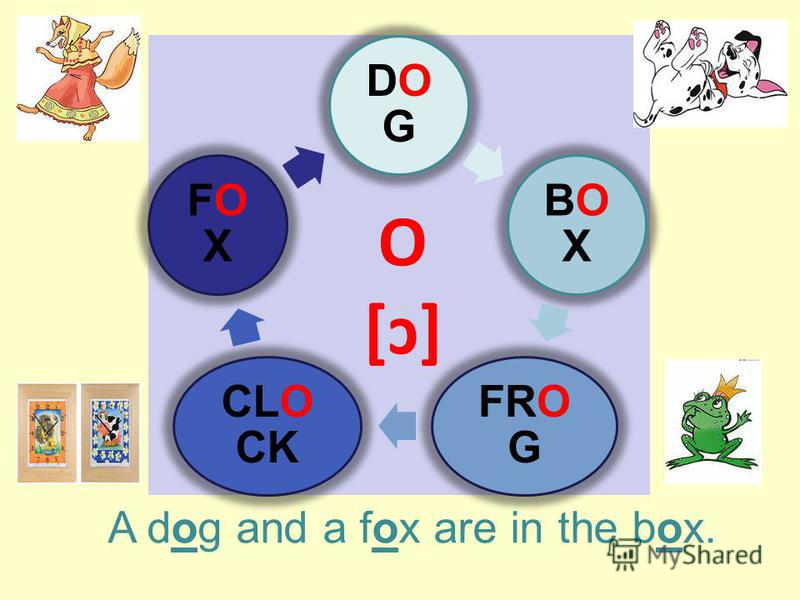 DOGDOG BOXBOX FRO G CLO CK FOXFOX O [ɔ] A dog and a fox are in the box.