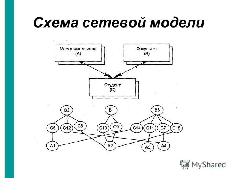 Схема сетевой модели