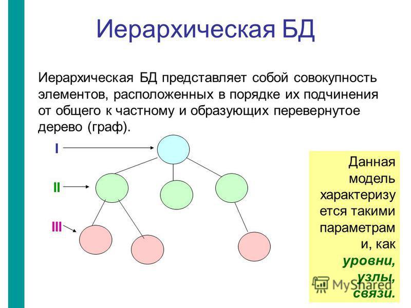 Иерархическая БД Иерархическая БД представляет собой совокупность элементов, расположенных в порядке их подчинения от общего к частному и образующих перевернутое дерево (граф). Данная модель характеризуется такими параметрам и, как уровни, узлы, связ