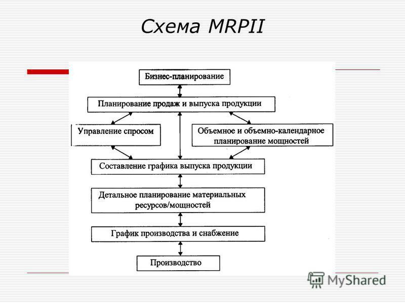 Схема MRPII
