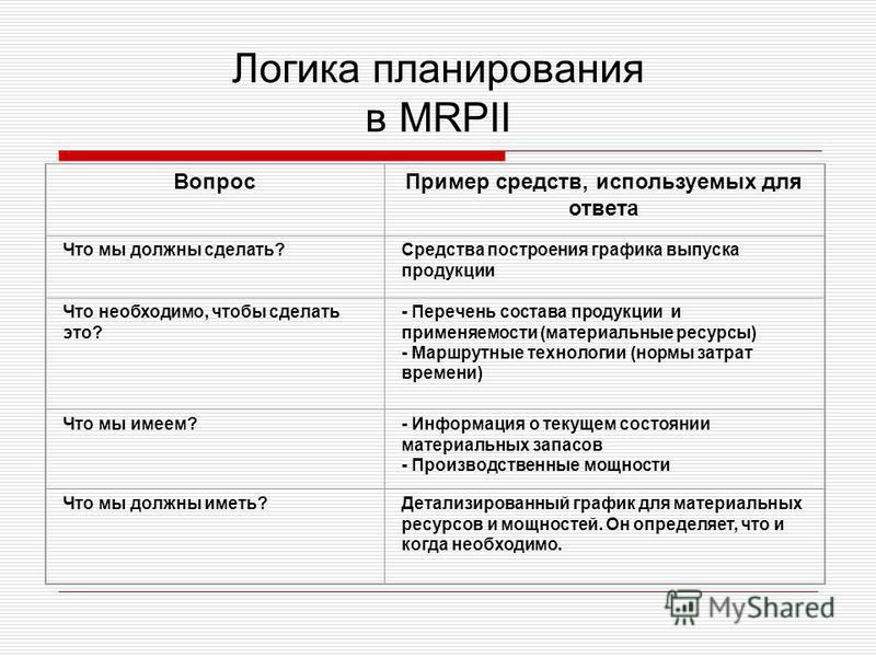 Логика планирования в MRPII Вопрос Пример средств, используемых для ответа Что мы должны сделать?Средства построения графика выпуска продукции Что необходимо, чтобы сделать это? - Перечень состава продукции и применяемости (материальные ресурсы) - Ма