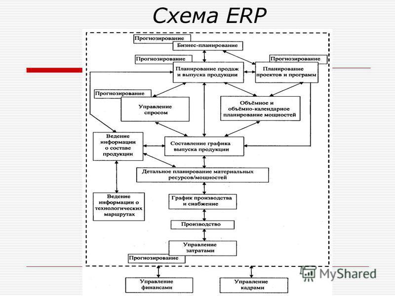 Схема ERP