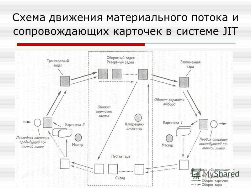 Схема движения материального потока и сопровождающих карточек в системе JIT