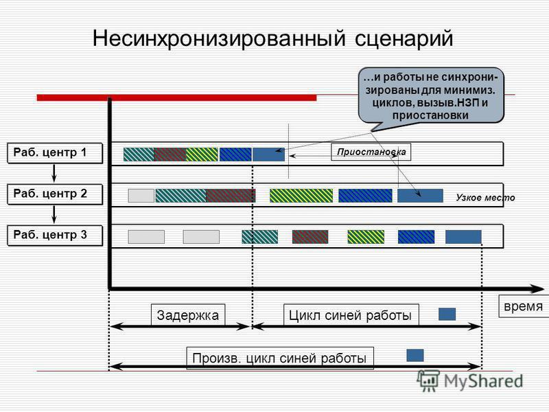 Раб. центр 1 Раб. центр 2 Раб. центр 3 время Задержка Произв. цикл синей работы Цикл синей работы Узкое место …и работы не синхрони- зированы для минимиз. циклов, вызыв.НЗП и приостановки Приостановка Несинхронизированный сценарий