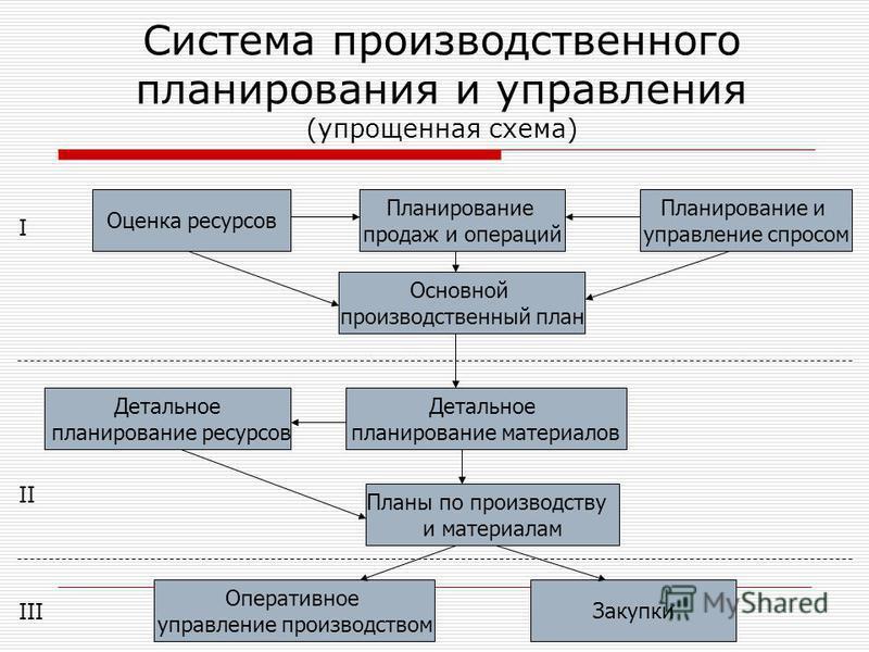 Система производственного планирования и управления (упрощенная схема) Планирование продаж и операций Оценка ресурсов Планирование и управление спросом Основной производственный план Детальное планирование ресурсов Детальное планирование материалов П