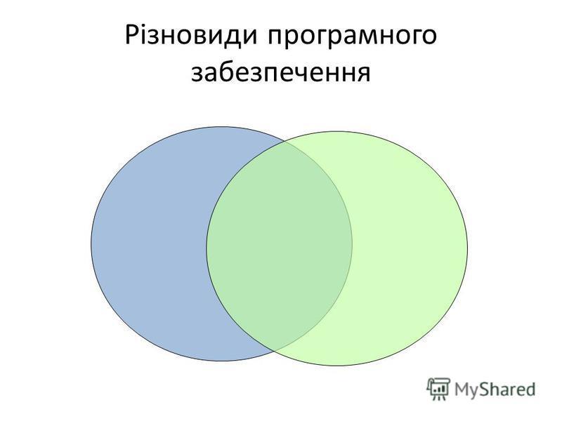Різновиди програмного забезпечення