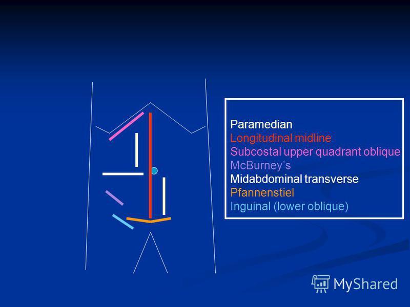 Paramedian Longitudinal midline Subcostal upper quadrant oblique McBurneys Midabdominal transverse Pfannenstiel Inguinal (lower oblique)