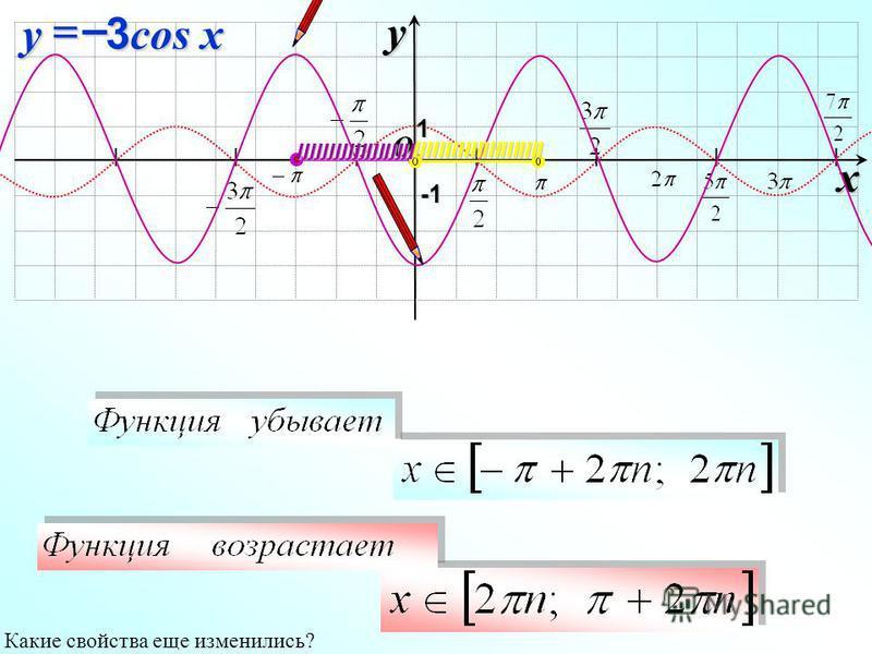 I I I I I I I O xy -1-1-1-1 1 3 cos x y– Какие свойства еще изменились? IIIIIIIIIIIIIIIIIII IIIIIIIIIIIIIIIIIIIII