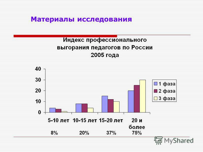 8% 20% 37% 75% Материалы исследования