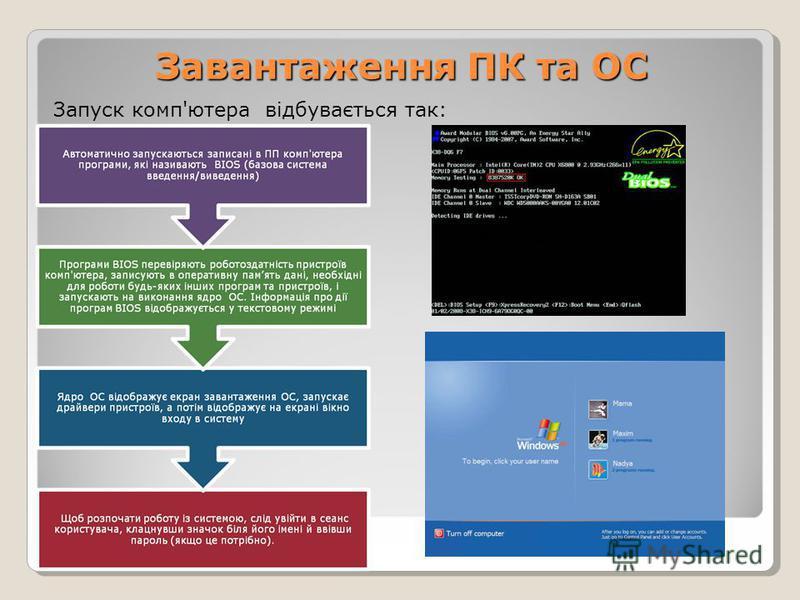 Завантаження ПК та ОС Запуск комп'ютера відбувається так: