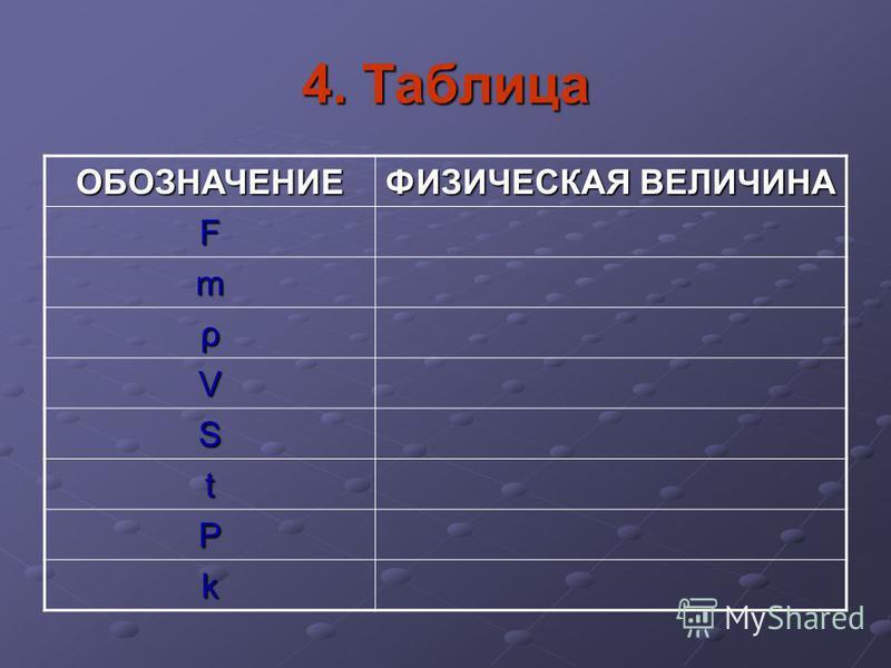 4. Таблица ОБОЗНАЧЕНИЕ ФИЗИЧЕСКАЯ ВЕЛИЧИНА F m ρ V S t P k