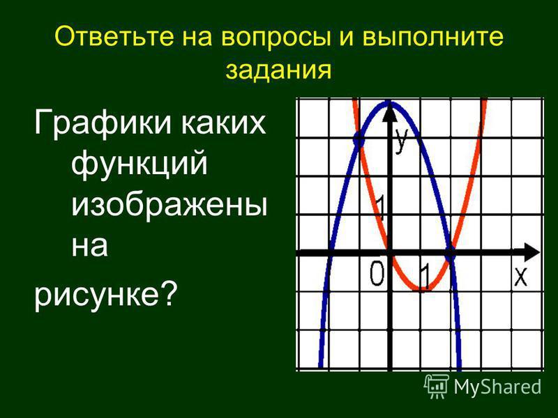 Ответьте на вопросы и выполните задания Графики каких функций изображены на рисунке?