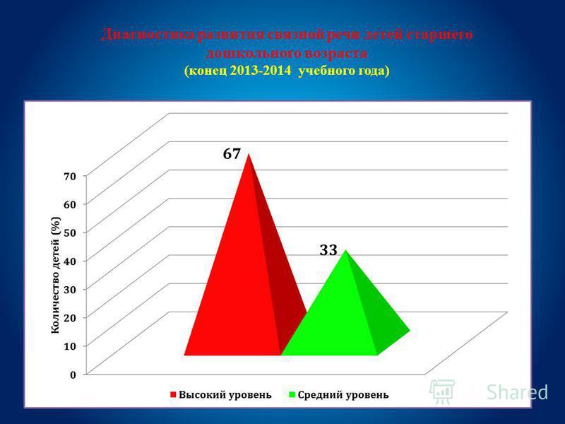 Диагностика развития связной речи детей старшего дошкольного возраста (конец 2013-2014 учебного года)