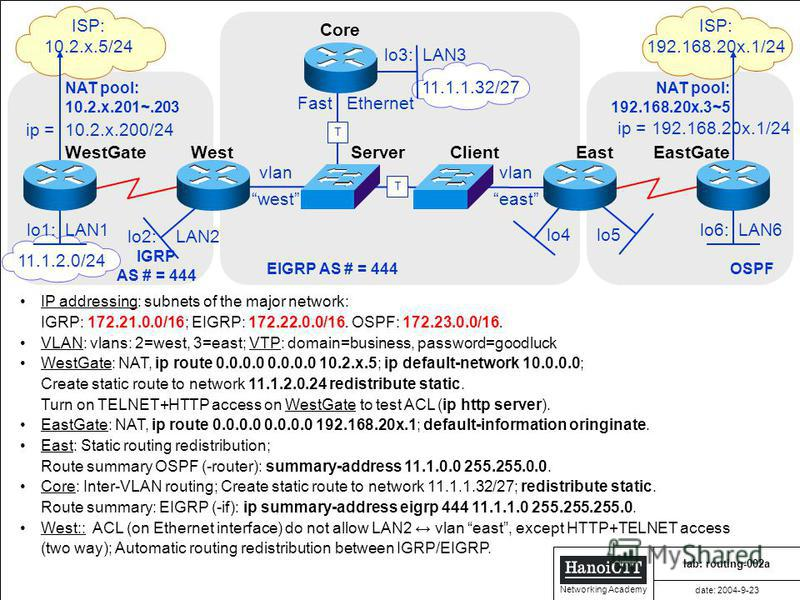 HanoiCTT HanoiCTT HanoiCTT HanoiCTT Networking Academy 11.1.2.0/24 OSPF ISP: 192.168.20x.1/24 lo6: LAN6 East NAT pool: 192.168.20x.3~5 lo5 EastGate IGRP AS # = 444 lab: routing-002a date: 2004-9-23 T T ISP: 10.2.x.5/24 lo1: LAN1 lo3: LAN3 Core West S