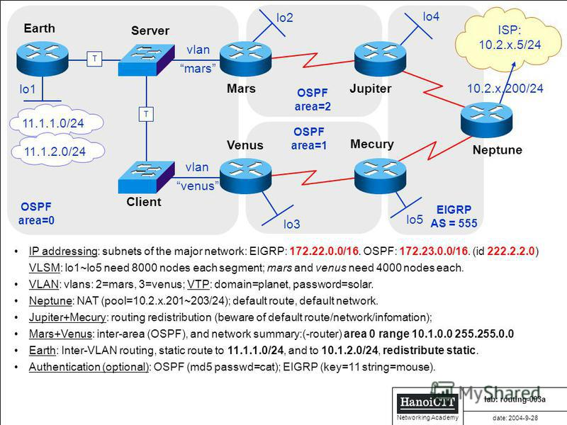 HanoiCTT HanoiCTT HanoiCTT HanoiCTT Networking Academy lab: routing-003a date: 2004-9-28 ISP: 10.2.x.5/24 T T vlan mars vlan venus Earth Server Client Mars Venus Jupiter Mecury Neptune EIGRP AS = 555 OSPF area=0 OSPF area=1 OSPF area=2 IP addressing: