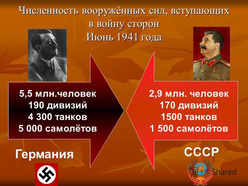 Численность вооружённых сил, вступающих в войну сторон Июнь 1941 года 5,5 млн.человек 190 дивизий 4 300 танков 5 000 самолётов 2,9 млн. человек 170 дивизий 1500 танков 1 500 самолётов Германия СССР
