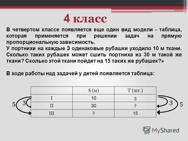 4 класс В четвертом классе появляется еще один вид модели - таблица, которая применяется при решении задач на прямую пропорциональную зависимость. У портнихи на каждые З одинаковые рубашки уходило 10 м ткани. Сколько таких рубашек может сшить портних