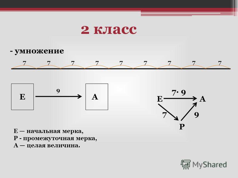 2 класс - умножение 777777777 Е А 9 7 9 А Р 7 9 Е Е начальная мерка, Р - промежуточная мерка, А целая величина.