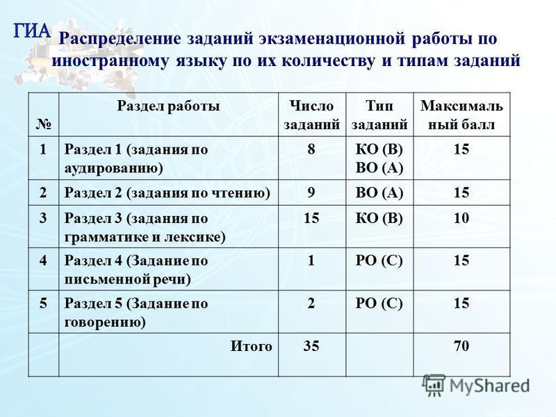 133 Распределение заданий экзаменационной работы по иностранному языку по их количеству и типам заданий Раздел работы Число заданий Тип заданий Максималь ный балл 1Раздел 1 (задания по аудированию) 8КО (В) ВО (А) 15 2Раздел 2 (задания по чтению)9ВО (