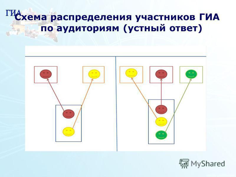 1 34 Схема распределения участников ГИА по аудиториям (устный ответ)