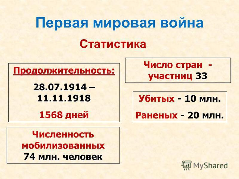 Первая мировая война Статистика Продолжительность: 28.07.1914 – 11.11.1918 1568 дней 33 Число стран - участниц 33 74 млн. человек Численность мобилизованных 74 млн. человек Убитых - 10 млн. Раненых - 20 млн.
