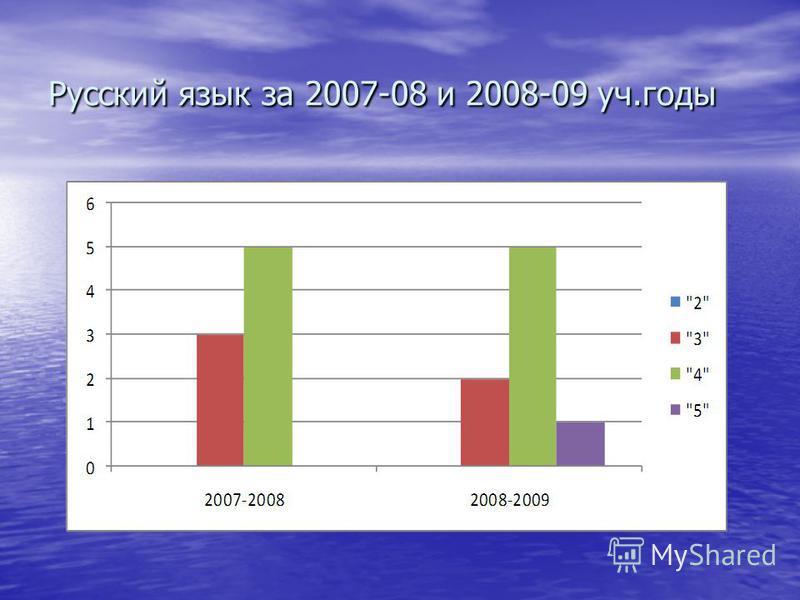 Русский язык за 2007-08 и 2008-09 уч.годы