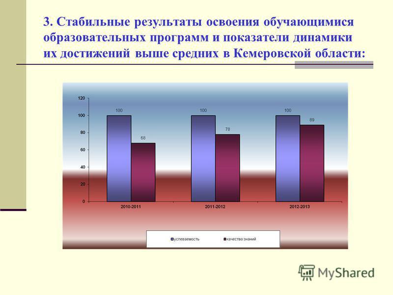 3. Стабильные результаты освоения обучающимися образовательных программ и показатели динамики их достижений выше средних в Кемеровской области: