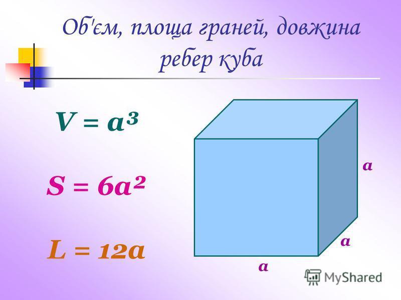 a V = a³ S = 6a² L = 12a Об'єм, площа граней, довжина ребер куба a a