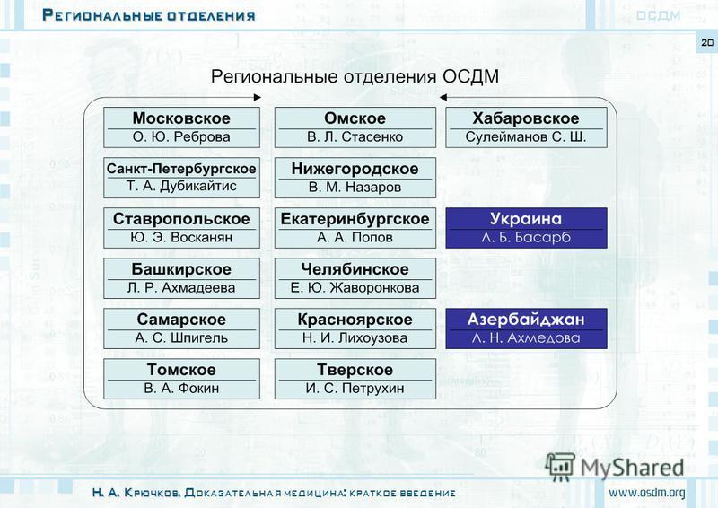 Региональные отделения www.osdm.org 20 ОСДМ Н. А. Крючков. Н. А. Крючков. Доказательная медицина: краткое введение