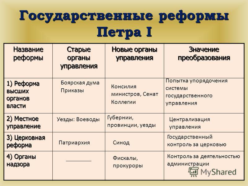 Картинки реформы петра первого цена монетыт50 копеек 2008 года украина цена