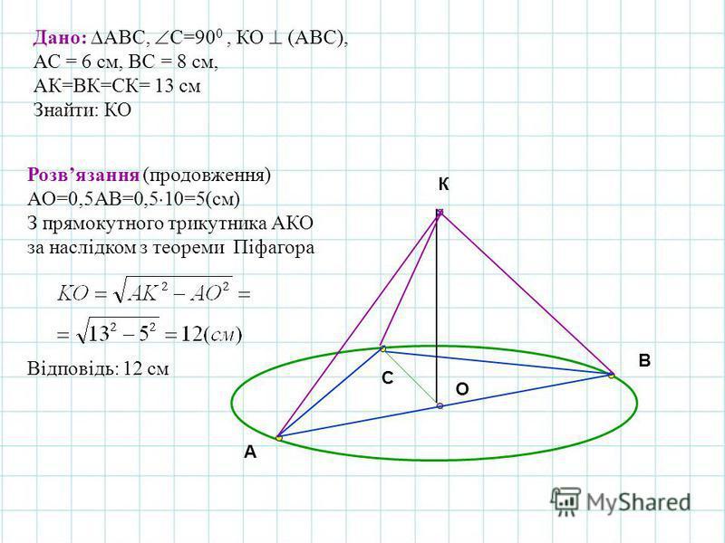 A B C O К Дано: АВС, С=90 0, КО (АВС), АС = 6 см, ВС = 8 см, АК=ВК=СК= 13 см Знайти: КО Розвязання (продовження) АО=0,5АВ=0,5 10=5(см) З прямокутного трикутника АКО за наслідком з теореми Піфагора Відповідь: 12 см