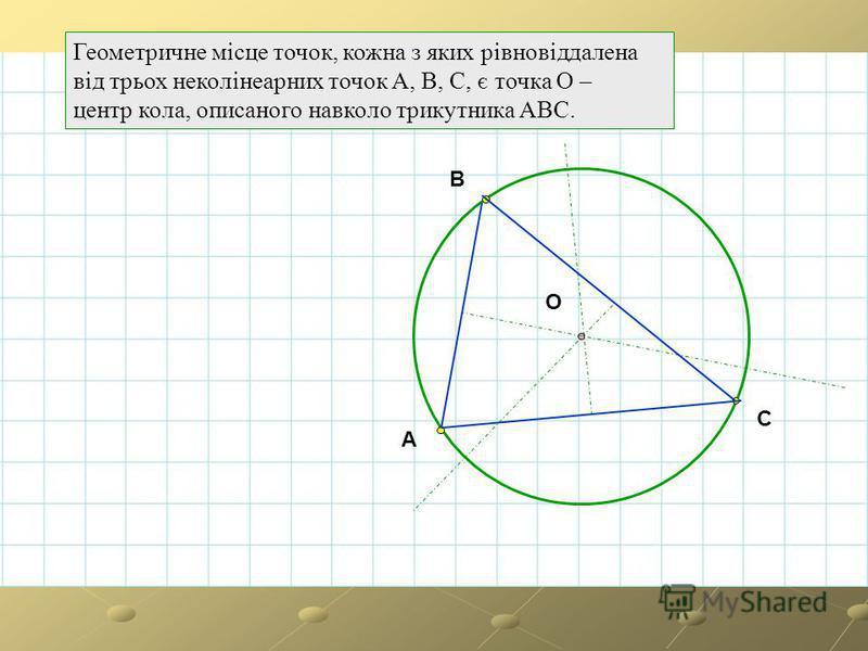 Геометричне місце точок, кожна з яких рівновіддалена від трьох неколінеарних точок А, В, С, є точка О – центр кола, описаного навколо трикутника АВС. A B C O