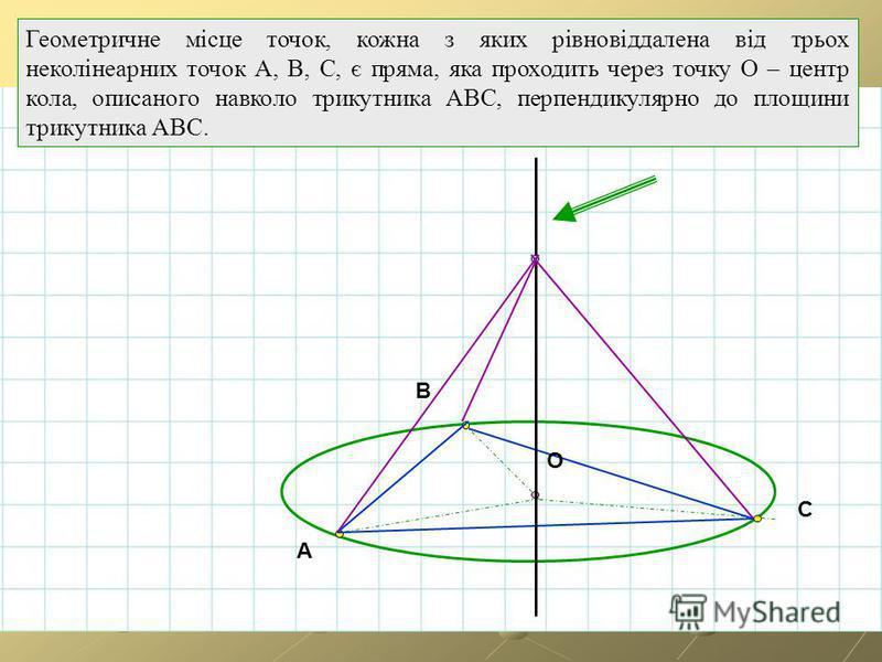 A B C O Геометричне місце точок, кожна з яких рівновіддалена від трьох неколінеарних точок А, В, С, є пряма, яка проходить через точку О – центр кола, описаного навколо трикутника АВС, перпендикулярно до площини трикутника АВС.