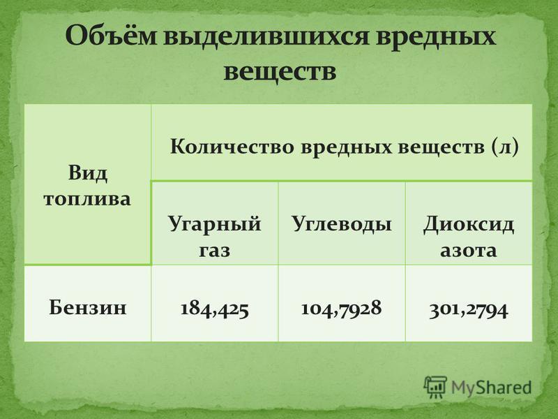 Вид топлива Количество вредных веществ (л) Угарный газ Углеводы Диоксид азота Бензин 184,425104,7928301,2794
