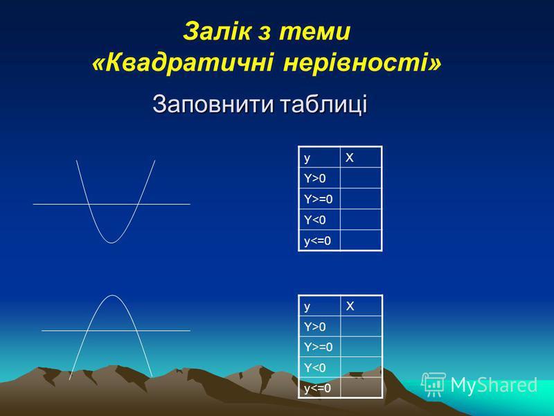 Заповнити таблиці yX Y>0 Y>=0 Y<0 y<=0 yX Y>0 Y>=0 Y<0 y<=0 Залік з теми «Квадратичні нерівності»