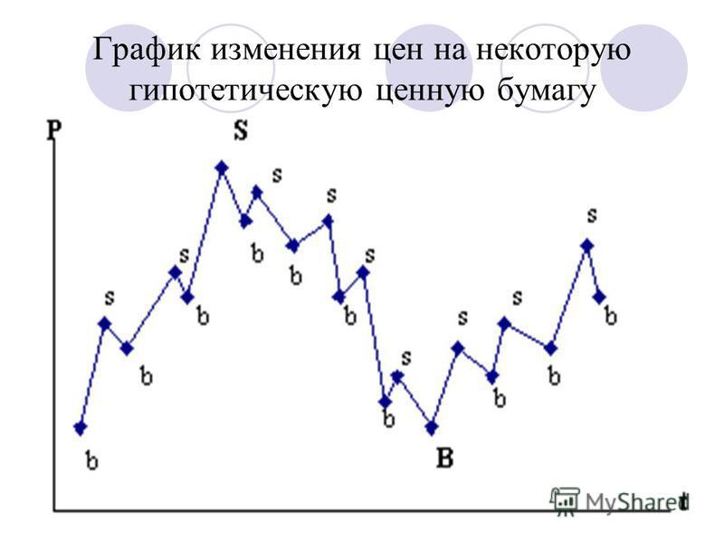 График изменения цен на некоторую гипотетическую ценную бумагу