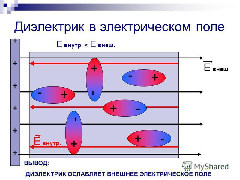 Диэлектрик в электрическом поле + - ++++++++++++ Е внеш. Е внутр. + - Е внутр. < Е внеш. ВЫВОД: ДИЭЛЕКТРИК ОСЛАБЛЯЕТ ВНЕШНЕЕ ЭЛЕКТРИЧЕСКОЕ ПОЛЕ Галимурза С.А.