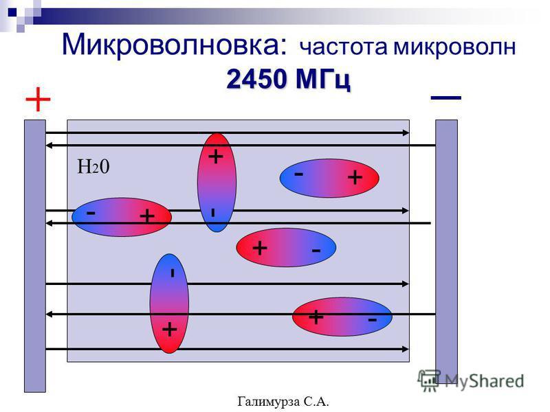 2450 МГц Микроволновка: частота микроволн 2450 МГц + - + Н20Н20 Галимурза С.А.