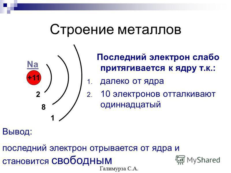 Строение металлов Последний электрон слабо притягивается к ядру т.к.: 1. далеко от ядра 2. 10 электронов отталкивают одиннадцатый +11 2 8 1 Na Вывод: последний электрон отрывается от ядра и становится свободным Галимурза С.А.