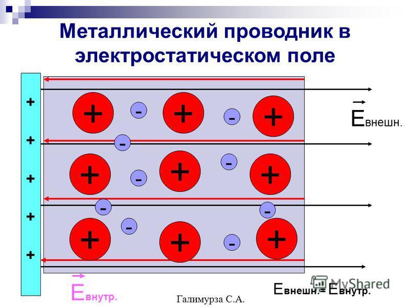 Металлический проводник в электростатическом поле ++ + + + + + + + - - - - - - - - ++++++++++ Е внешнеее. Е внутр. Е внешнеее.= Е внутр. - Галимурза С.А.