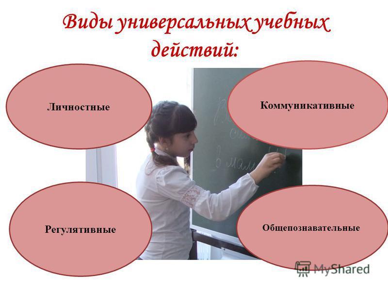 Виды универсальных учебных действий: Личностные Регулятивные Общепознавательные Коммуникативные