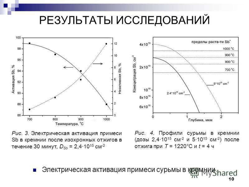 10 РЕЗУЛЬТАТЫ ИССЛЕДОВАНИЙ Электрическая активация примеси сурьмы в кремнии. Рис. 3. Электрическая активация примеси Sb в кремнии после изохронных отжигов в течение 30 минут, D Sb = 2,410 15 см -2 Рис. 4. Профили сурьмы в кремнии (дозы 2,410 15 см -2