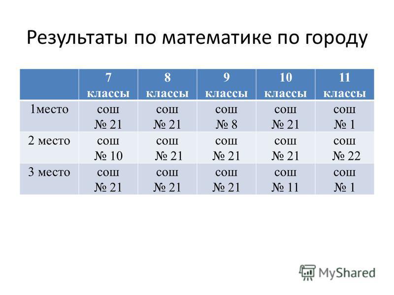 Результаты по математике по городу 7 классы 8 классы 9 классы 10 классы 11 классы 1 местосош 21 сош 21 сош 8 сош 21 сош 1 2 местосош 10 сош 21 сош 21 сош 21 сош 22 3 местосош 21 сош 21 сош 21 сош 11 сош 1