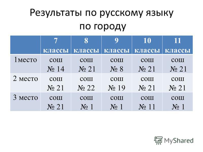 Результаты по русскому языку по городу 7 классы 8 классы 9 классы 10 классы 11 классы 1 местосош 14 сош 21 сош 8 сош 21 сош 21 2 местосош 21 сош 22 сош 19 сош 21 сош 21 3 местосош 21 сош 1 сош 1 сош 11 сош 1