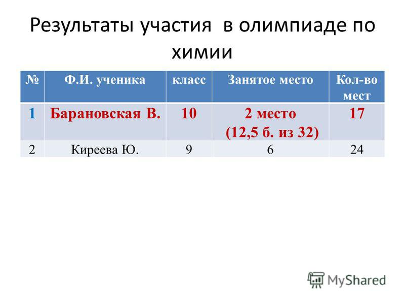 Результаты участия в олимпиаде по химии Ф.И. ученика класс Занятое место Кол-во мест 1Барановская В.102 место (12,5 б. из 32) 17 2Киреева Ю.9624